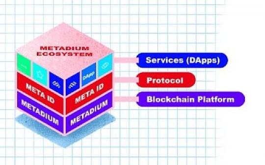 韩国身份链 Metadium 的平台、协议与服务