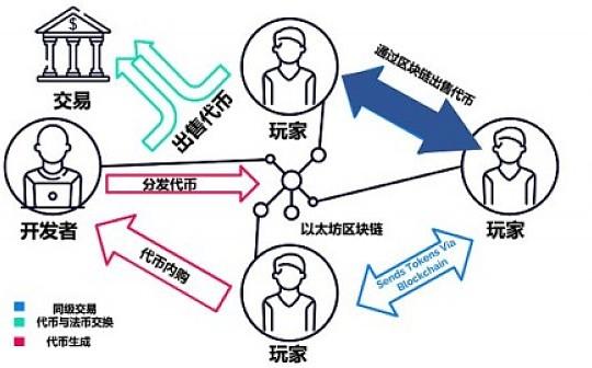 链游记 | 用区块链技术打造去中心化的游戏经济生态圈 Part2