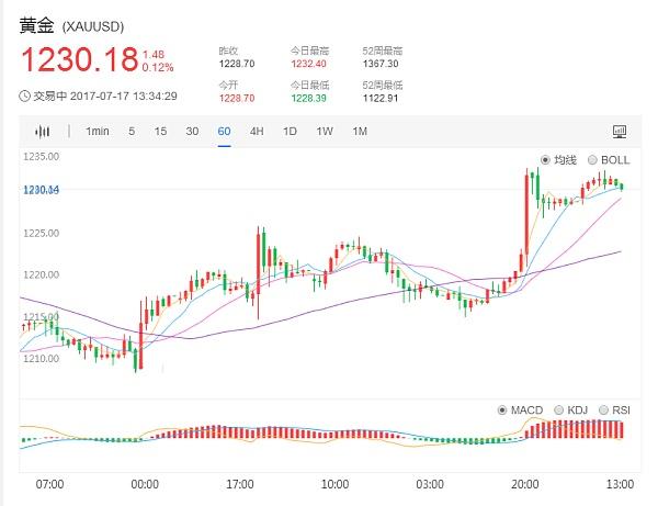 国际现货黄金价格1小时日K走势图7.17