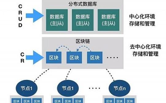 晓说区块链 | 区块链和分布式数据库的本质区别是什么?