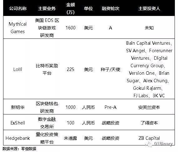 BCH完成分叉区块链项目融资1.4亿元|Binary·周报(11月第3周)