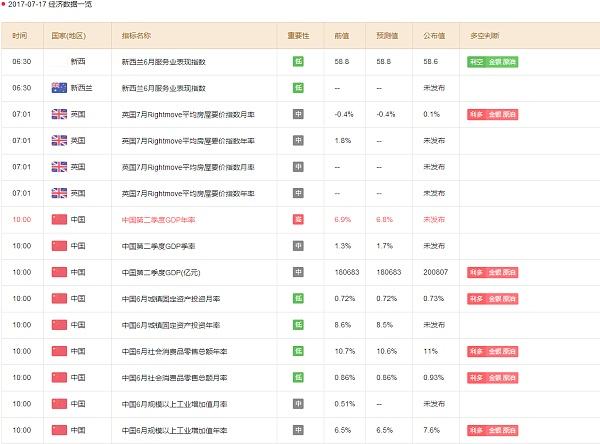 外汇财经日历:本周一经济数据 来源:金色财经