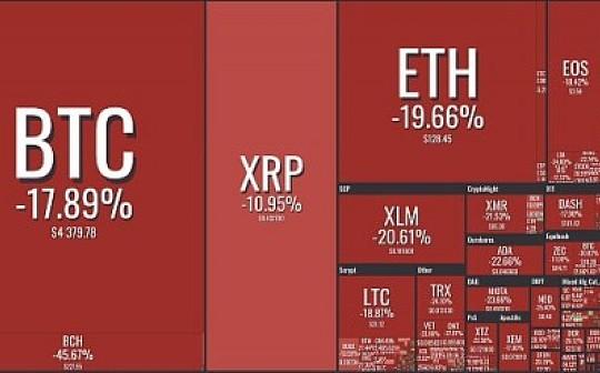 比特币大幅下跌市场一片腥风血雨——11月20日市场分析