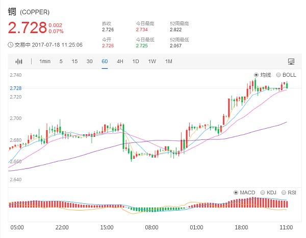 国际现货铜价格1小时日K走势图7.18