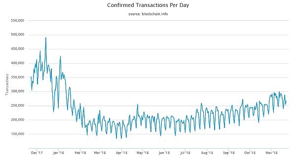 比特币四季度零售支付应用率下降80% 但价格波动未影响交易量