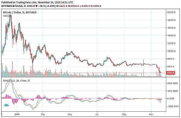 Tether高管回懟彭博:投資者請放心比特幣沒有被操縱