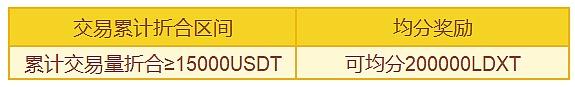 Hubi首发上线LeadRex Token 狂撒28万LDXT