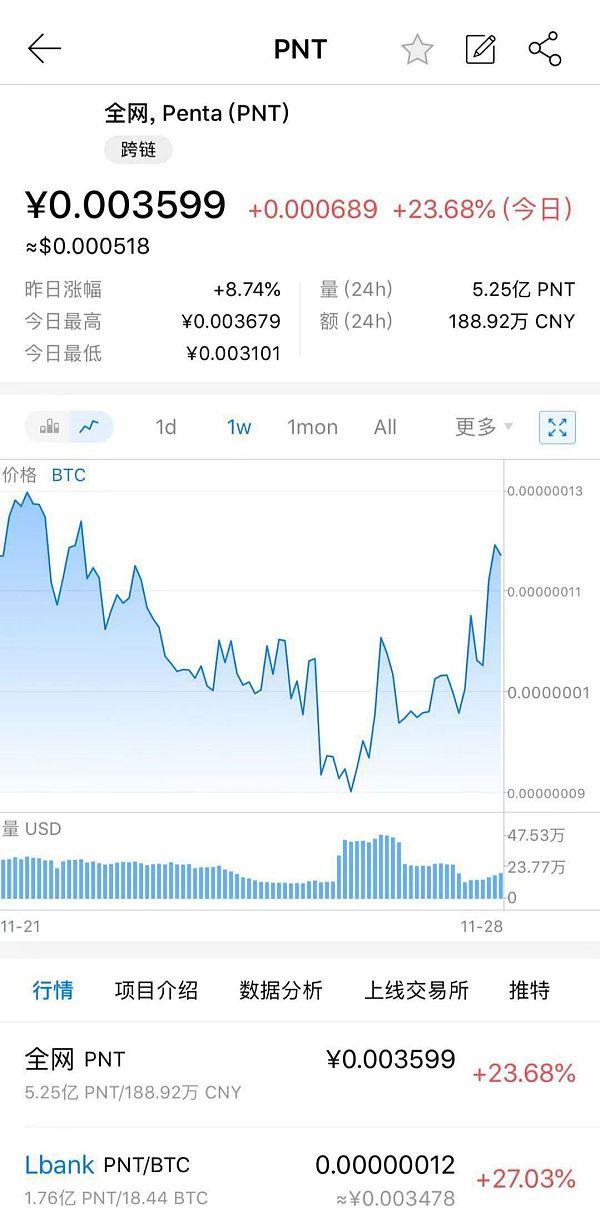 数字货币市场迎来全线反弹PNT暴涨23%