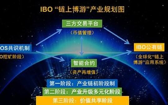 """IBO: """"博游神话世界""""的资产通证"""