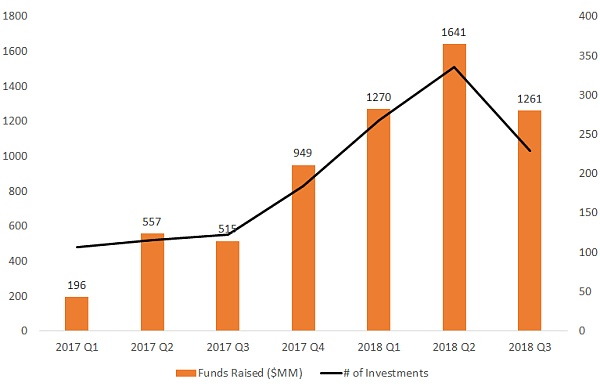 2018年第三季度区块链融资市场调研报告