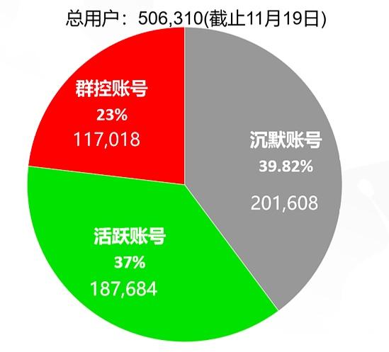 EOS虚假繁荣:仅三成真实用户 半年被盗800万