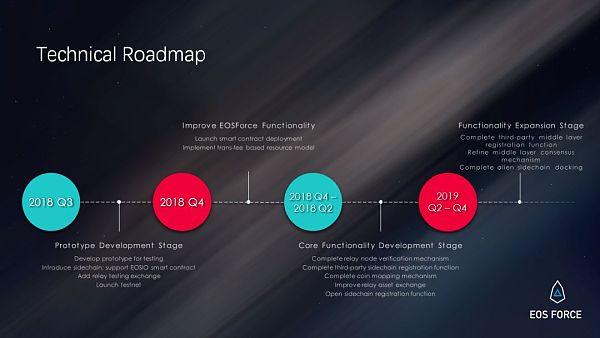 EOSForce如何解决CPU和跨链通信问题?