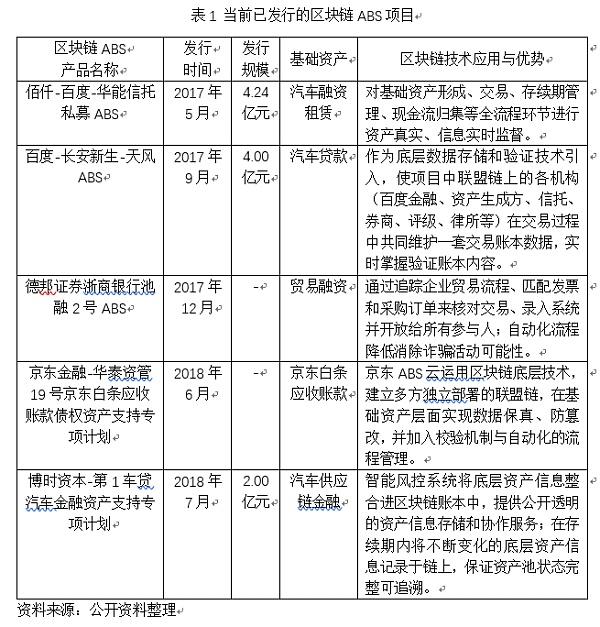 杨望:区块链在资产证券化中的应用