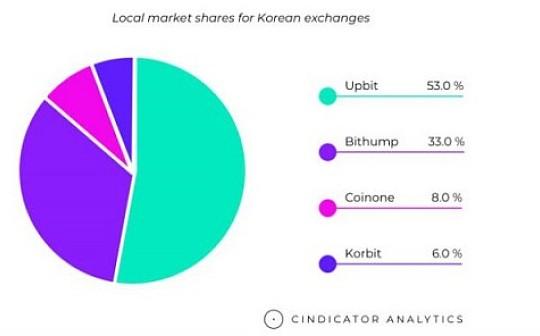 区块链技术应用 韩国引领风骚