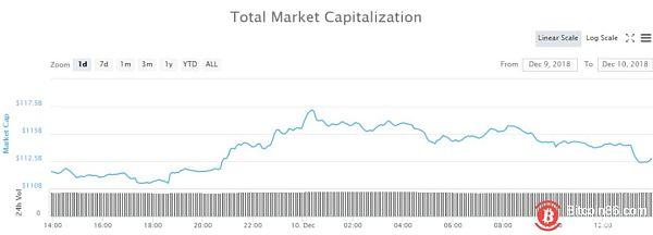 加密货币市场最新概览:唯一上升的是比特币的统治地位
