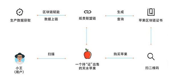 """首款""""区块链苹果""""上线京东区块链应用再下一城"""
