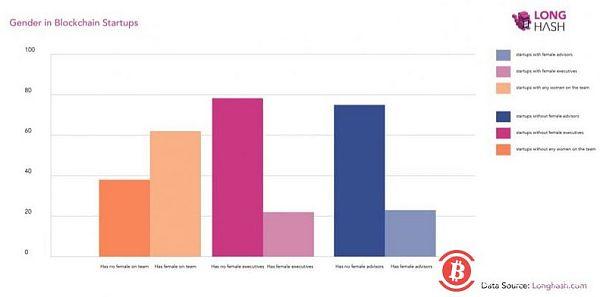 研究发现ICO初创公司中只有不到15%的女性成员