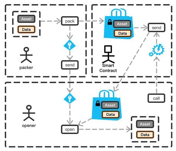 SERO-支持智能合约的零知识证明隐私保护公链的技术创新