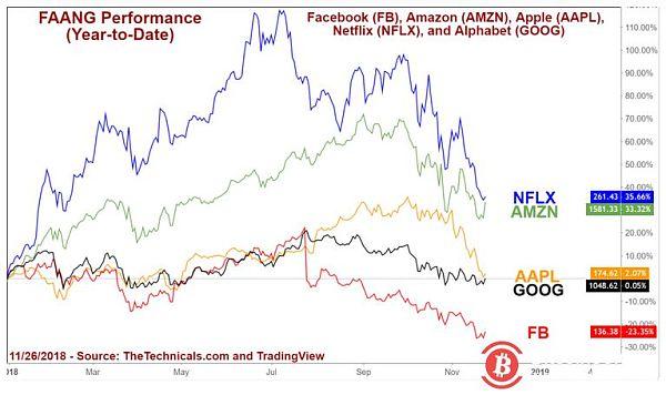 FAANG股票损失逾1万亿美元 超过所有加密货币的市值总和