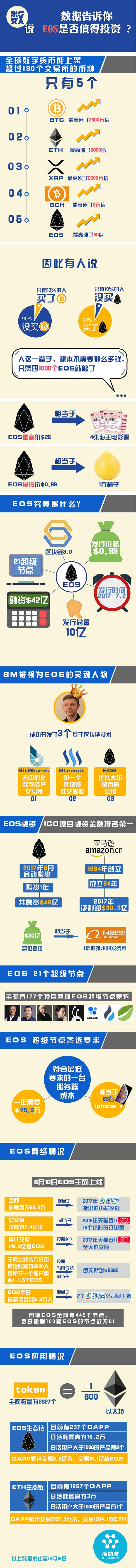 数说 | 数据告诉你EOS为什么值得投资?