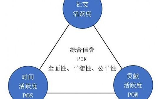 综合信誉体系公链—贝克链