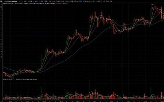 比特易:比特币高位回落   上涨行情或已终结