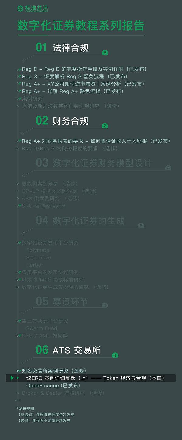 tZERO 案例详细复盘(上)——Token 经济与合规|标准共识