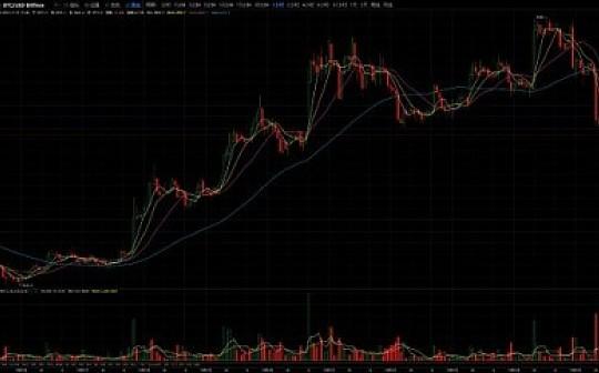 比特易:主流币小幅反弹   风险仍未解除