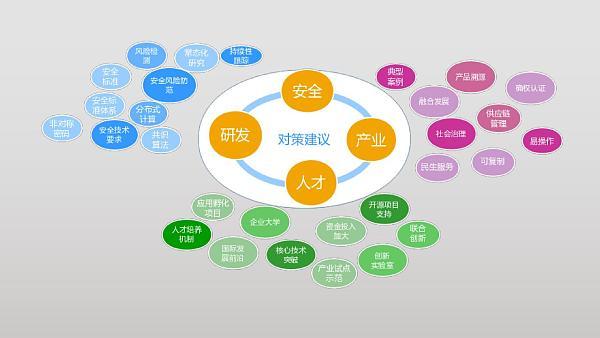 2019年中国区块链发展形势展望