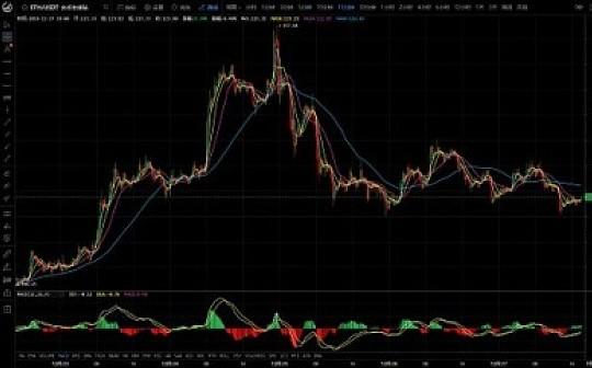 比特易:主流币横盘震荡   风险仍未解除