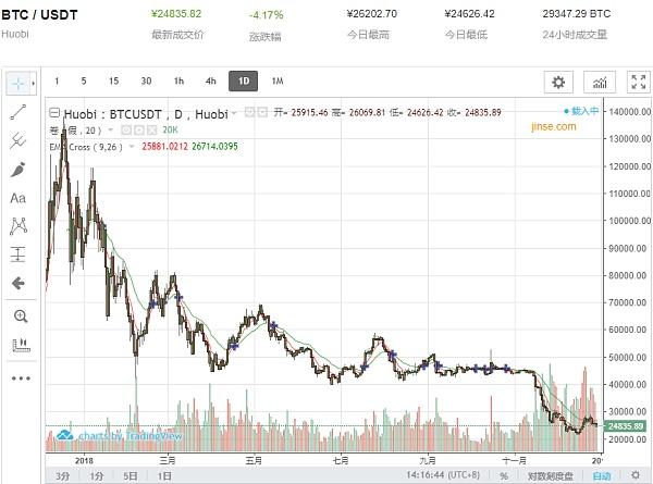 比特币价格年内走势图 图片来源:金色财经
