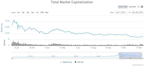 2018年1月1日至12月28日加密货币总市值走势图 图片来源:CoinMarketCap