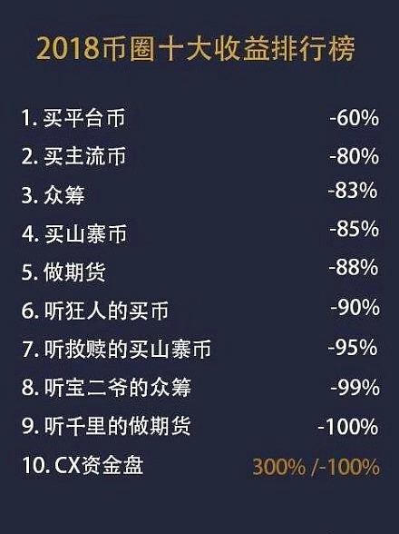 金色一分钟:2018币圈收益排行榜前十名 看完我哭了