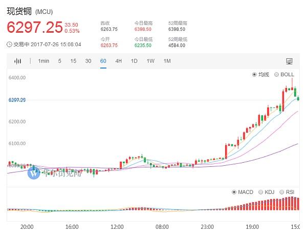 现货铜价格1小时日K走势图7.26