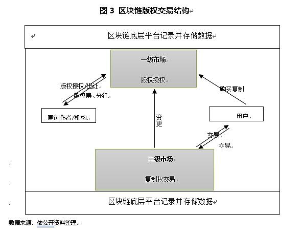 经济漫步 | 借区块链版权催生文化产业中国创造(上)