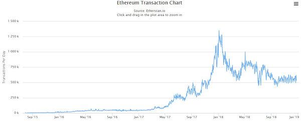 数据来源:https://etherscan.io/chart