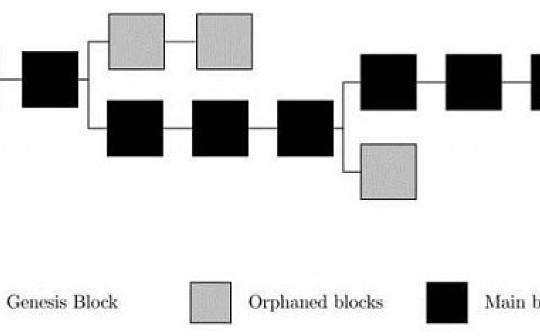 浅谈比特币挖矿难度调整算法对牛熊转换的影响