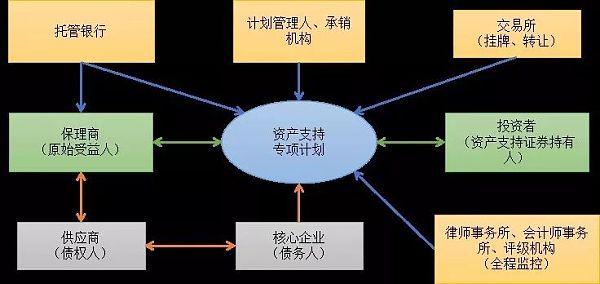 经济漫步   蓝海初显 供应链ABS驶上快车道(下)