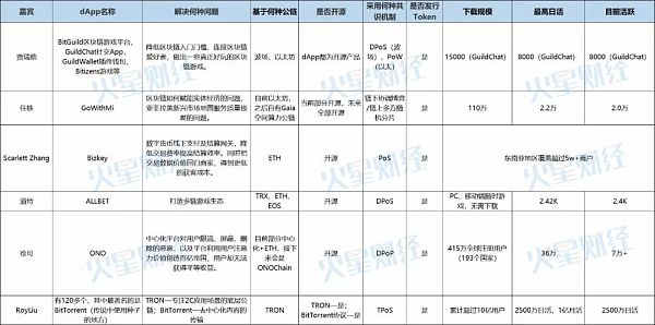 ICO陨落_商用dApp会为区块链带来新一轮繁荣吗?|_火星总编时刻No.4