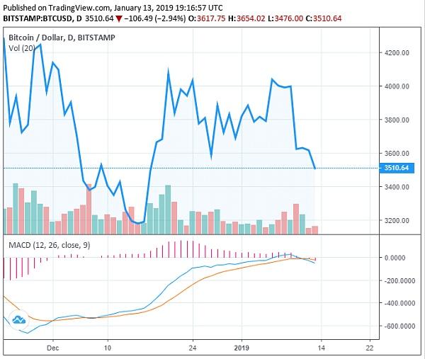 加密货币市场开启下跌模式 比特币跌至3500美元以下
