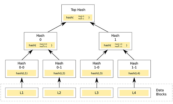 IPFS技术解读:Merkle DAG中的Merkle树到底是什么?