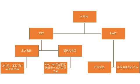 火币网现在的架构分成了火币主站和火币Pro站