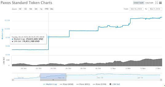 套利游戏:PAX和GUSD稳定币的价格折扣战