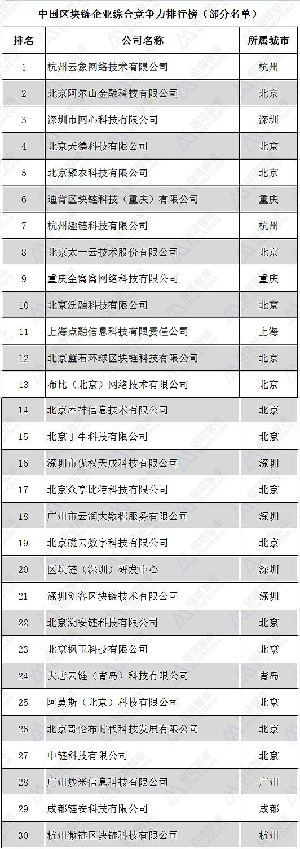 参加中国区块链产业经济发展年会企业公布 (第一批30家)