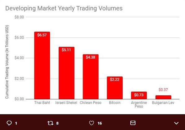 熊市不熊 2018年比特币交易增长4倍 超3.2万亿美元