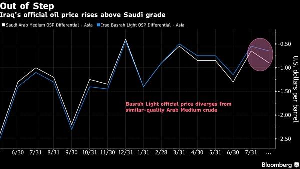 欧佩克最高成员沙特自主设定原油价格