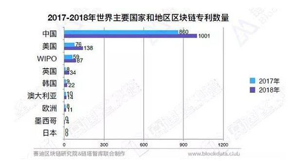 前10占5席 2018年全球区块链专利数量中国第一