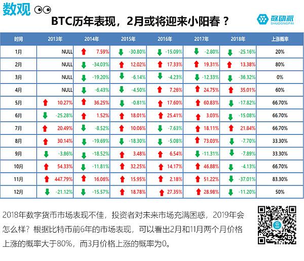 数观 | BTC历年表现 2月或将迎来小阳春?