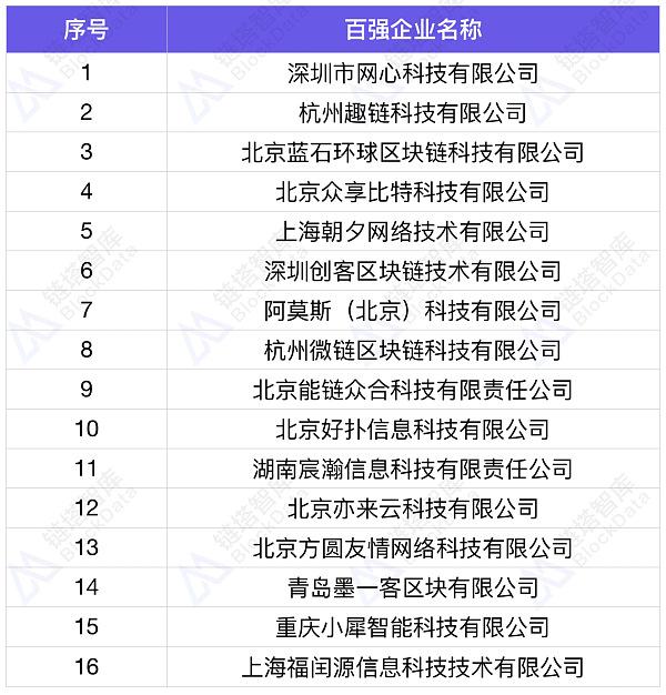 2018中国区块链百强企业第三弹 | 链塔智库