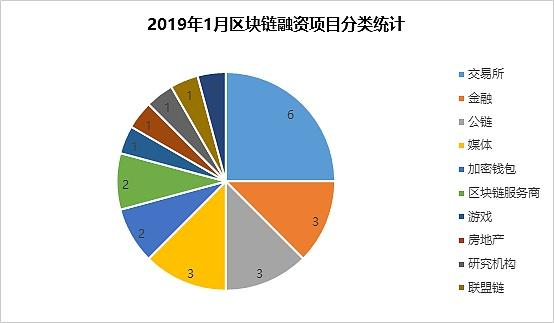 1月区块链融资月报:金额环比降9.3% 资金集中投向交易所